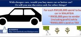 Car Taxation