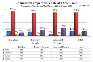 Commercial Properties2