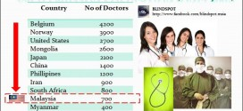 Doctors Malaysia