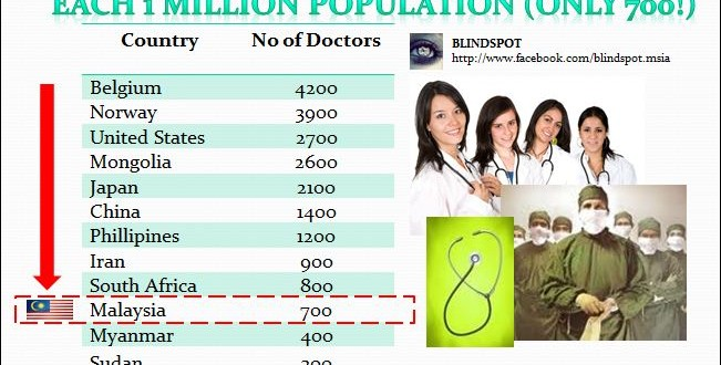 Doctors Malaysia