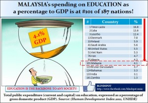 Education GDP Ratio
