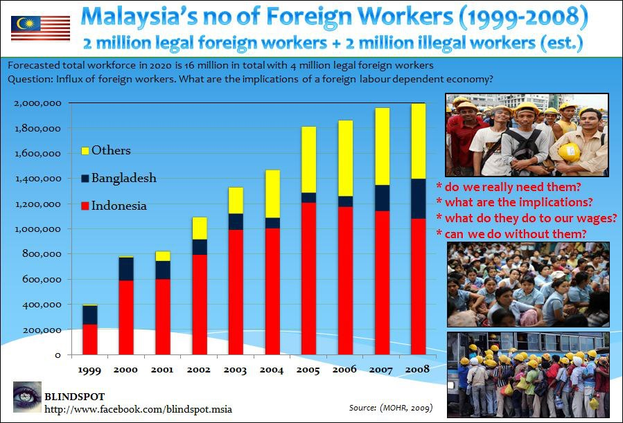 foreign workers in malaysia essay Home economy do foreign workers benefit the host country and even the us has been helped greatly by millions of foreign workers in this essay i will.