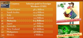 Foreign Workers Spending