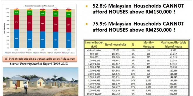 Malaysian House Affordability