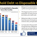 Household Debt to Disposable Income 2
