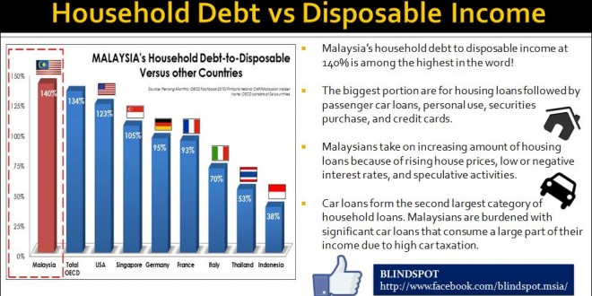 Household Debts against Disposable Income