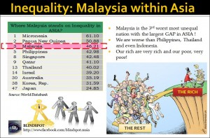 Income Inequality ASIA