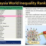 Income Inequality WORLD