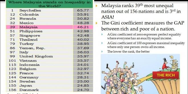 Income Inequality WORLD