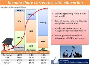 Income Shares and Education