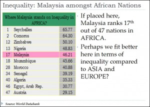 Inequality - Africa