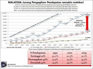 Jurang Pendapatan 1970-2009 rev2