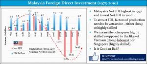 Malaysia FDI 1975-2010