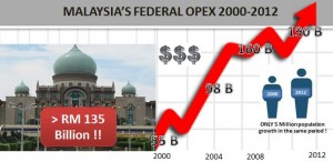 OPEX  Increase 2