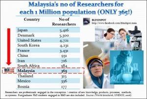 Researchers Malaysia