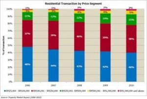 Residential Transaction