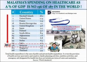 Spending on Healthcare