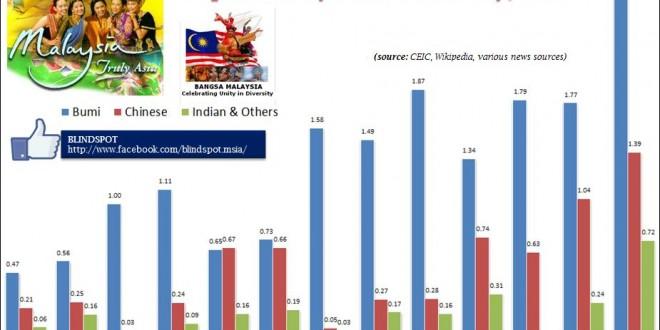 Malaysian Diversity