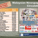 Malaysian Newspaper Circulation