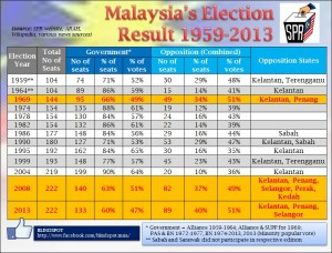 Historical Elections Result 1959 2013