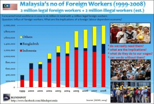 Foreign Workers Breakdown