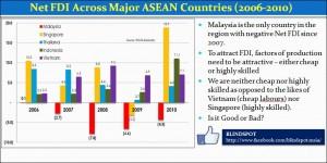 Malaysia NET FDI across region 2006-2010