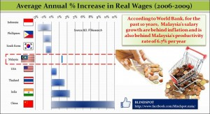 Real Wages rev2