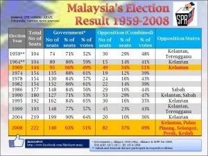 Historical Elections Review 1959 2008