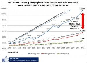 Jurang Pendapatan 1970-2012